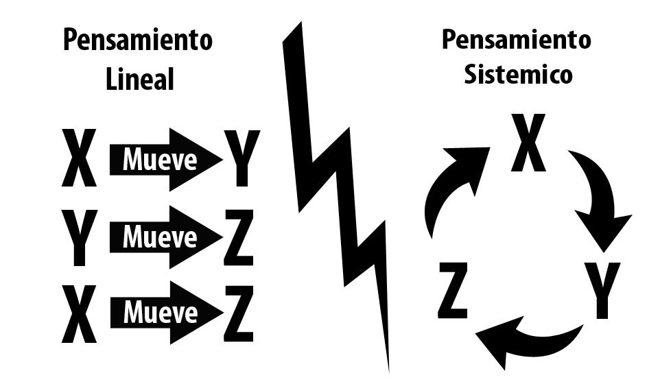 Neuroliderazgo-Programación-cerebro-pensamiento-lateral-Coaching Sistémico-Marité-Rodríguez