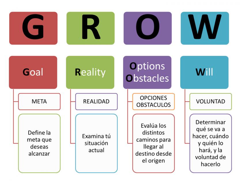 NeuroCoaching-Estrategia-RRSS-Grow-CommunityManager-Marité-Rodríguez